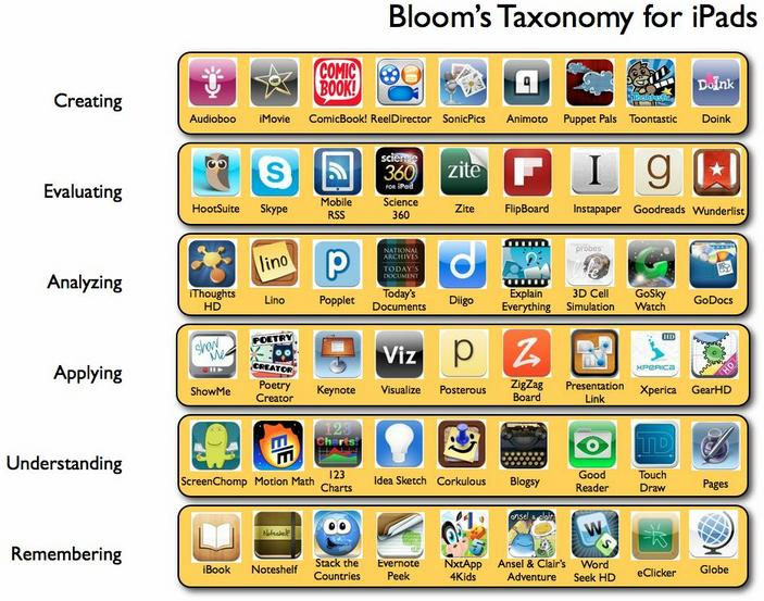 1535568435-blooms_taxonomy_for_ipad