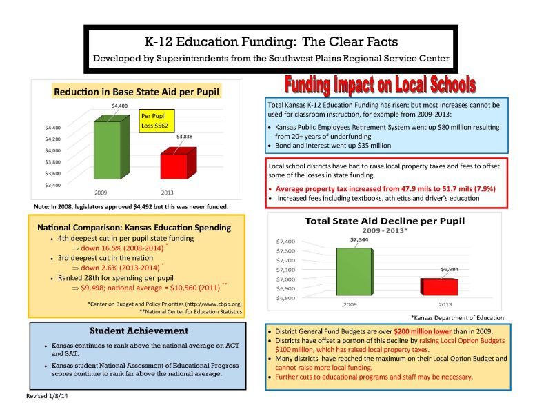 Documentation about K-12 Education Funding