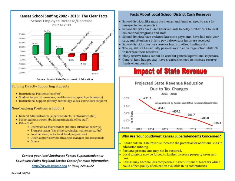 Documentation of the impact of State Revenue
