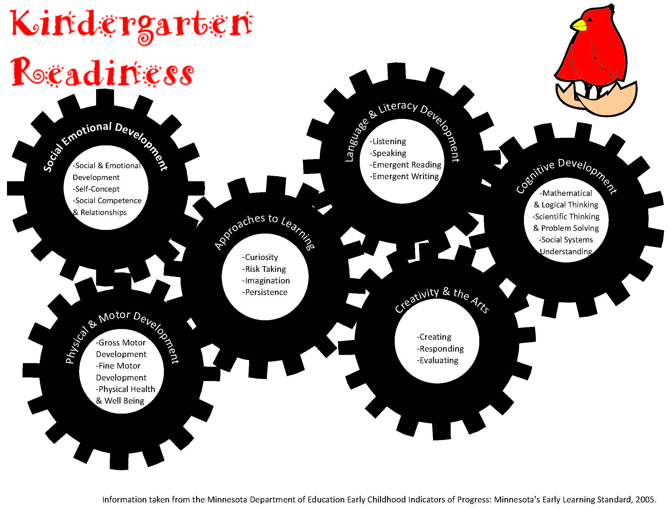 Kindergarten Readiness: Social and Emotional Development, Self Concept, Social Competance and Relationships, Gross Motor Development, Fine Motor Development, Physical Health & Well Being, Curiosity, Risk-Taking, Imagination, Persistence, Listening, Speaking, Emergent Reading, Emergent Writing, Creating, Responding, Evaluating, Mathematical & Logical Thinking, Scientific Thinking & Problem Solving, Social Systems Understanding