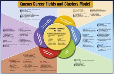 KS Career fields and clusters model