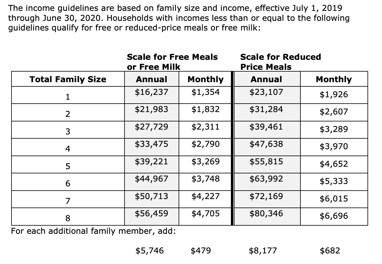 Income guidelines screen capture - download for pdf