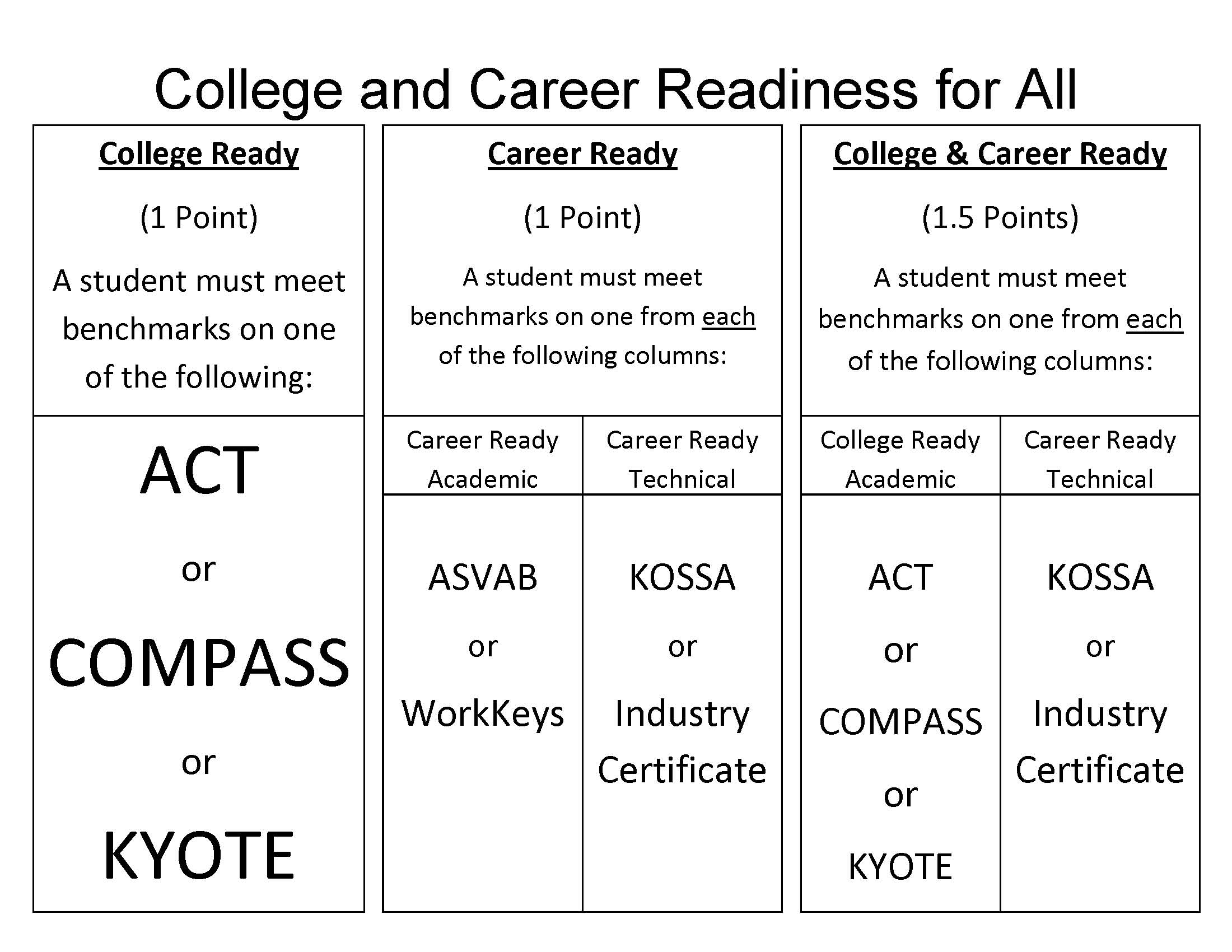 College & Career Readiness for All