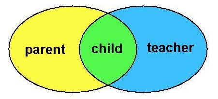 Parent-Student-Teacher Venn Diagram