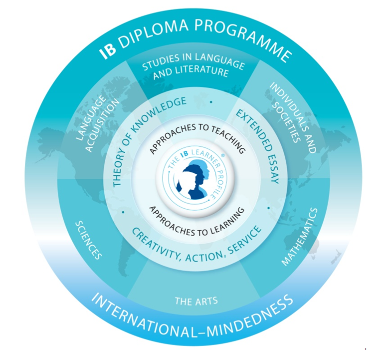 "Circle with varying layers. Outside layer says ""IB Diploma Programme. International-Mindedness"". Second level circle has pie pieces that say ""Language acquisition. Studied in language and literature. Individuals and societies. Mathematics. The arts. Sciences."" Third level circle says ""Theory of knowledge. Extended essay. Creativity, action, service."" Fourth level circle says ""Approaches to teaching. Approaches to learning."" In the middle is the IB Learner Profile logo."