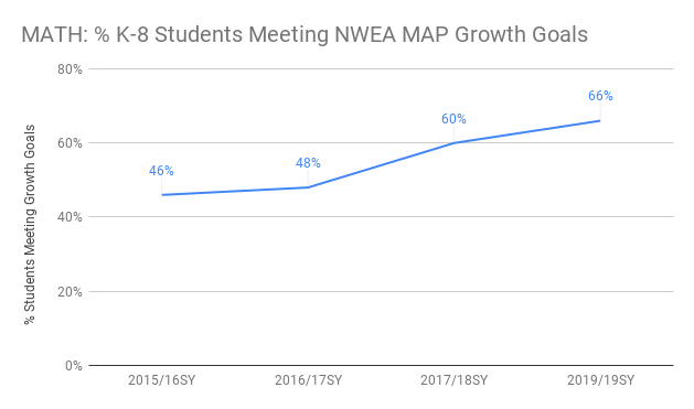Math: % K-8 Students Meeting NWEA Growth Goals