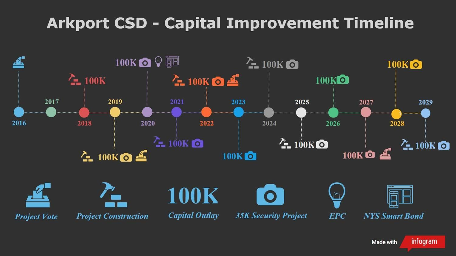 Capital Improvement Timeline