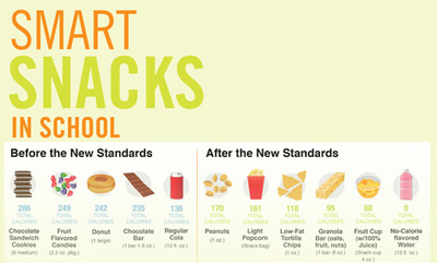 Smart Snacks in Schools info chart