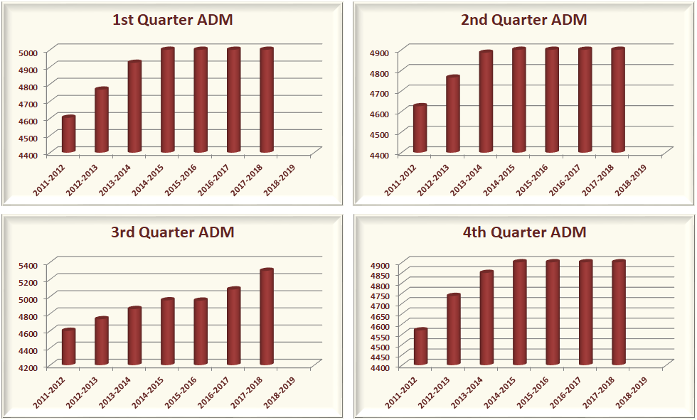 Four charts depicting the 1st, 2nd, 3rd and 4th Quarter ADM.