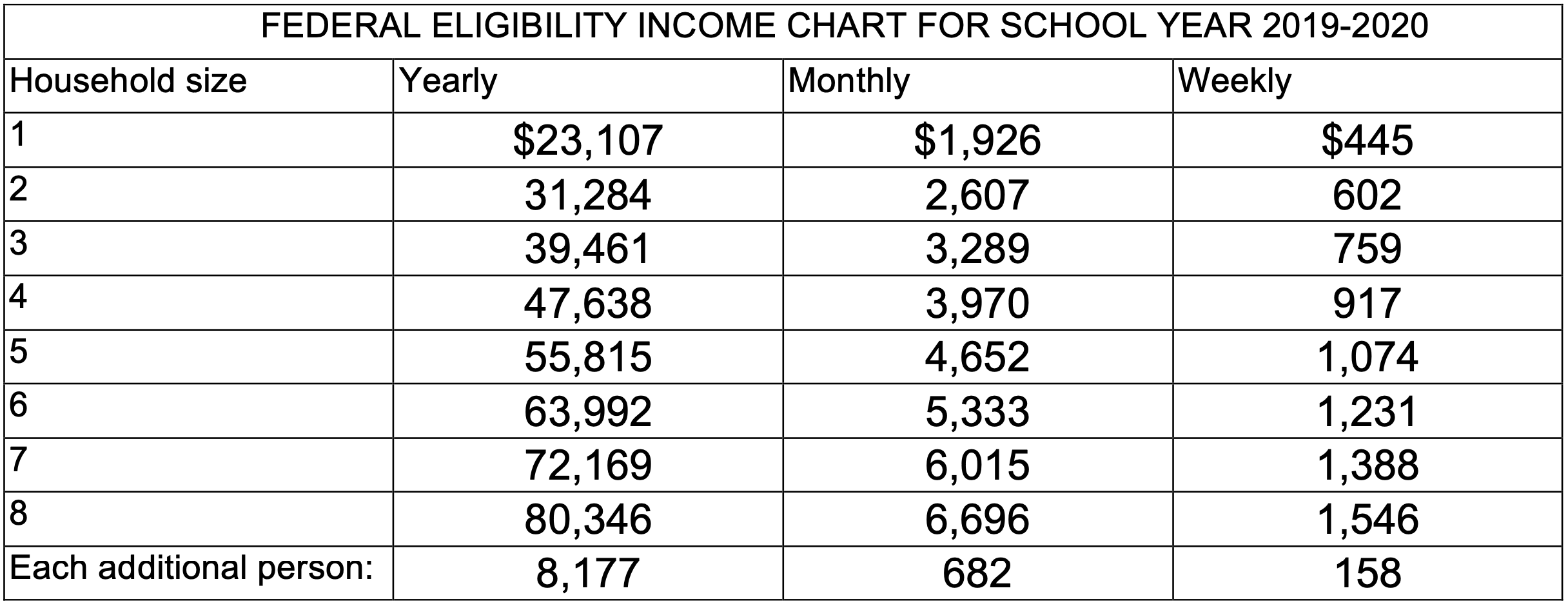 FEDERAL ELIGIBILITY INCOME CHART FOR SCHOOL YEAR 2019-2020