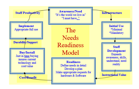 The Needs Readiness Model