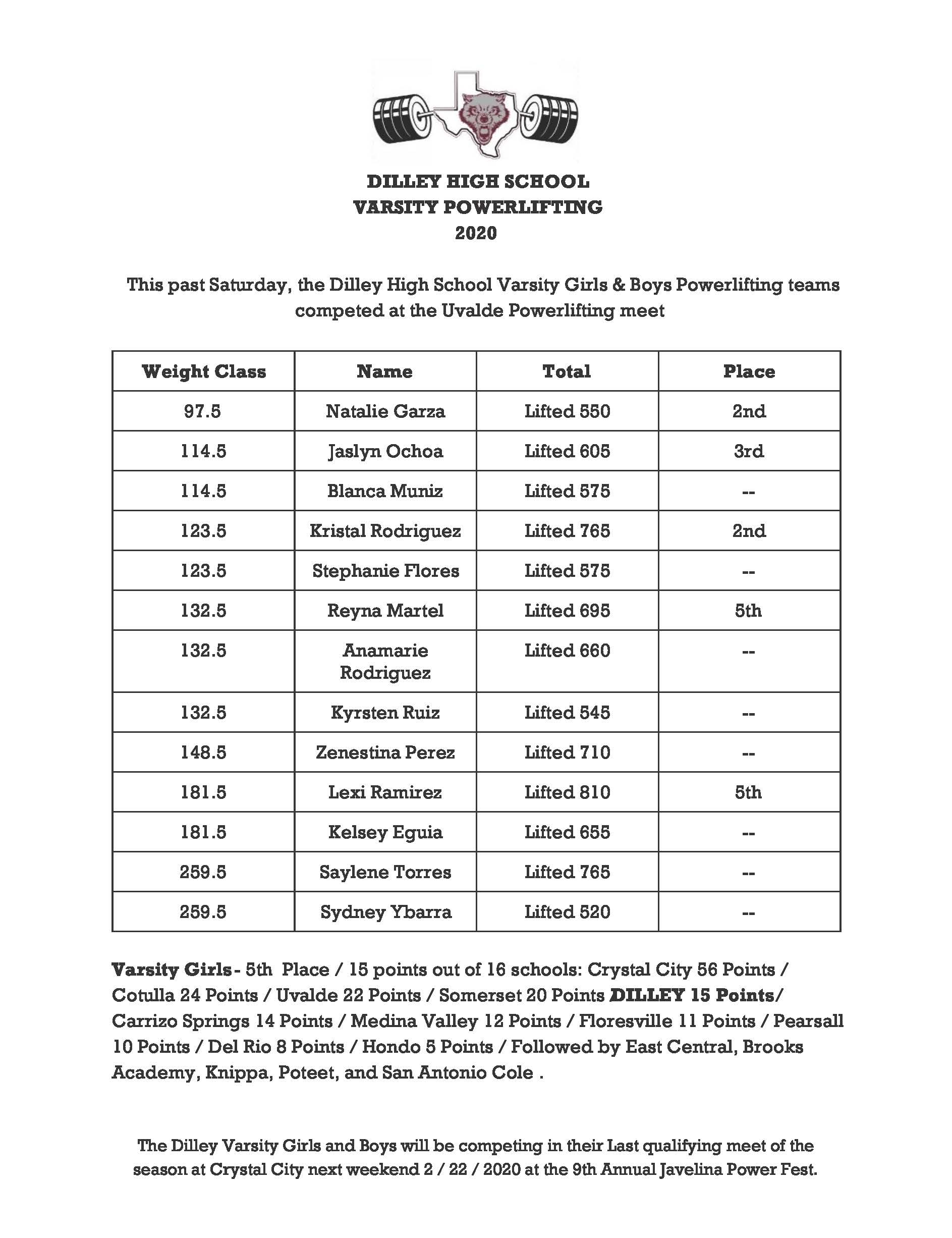 1582054369-uvalde_meet_results_page_1
