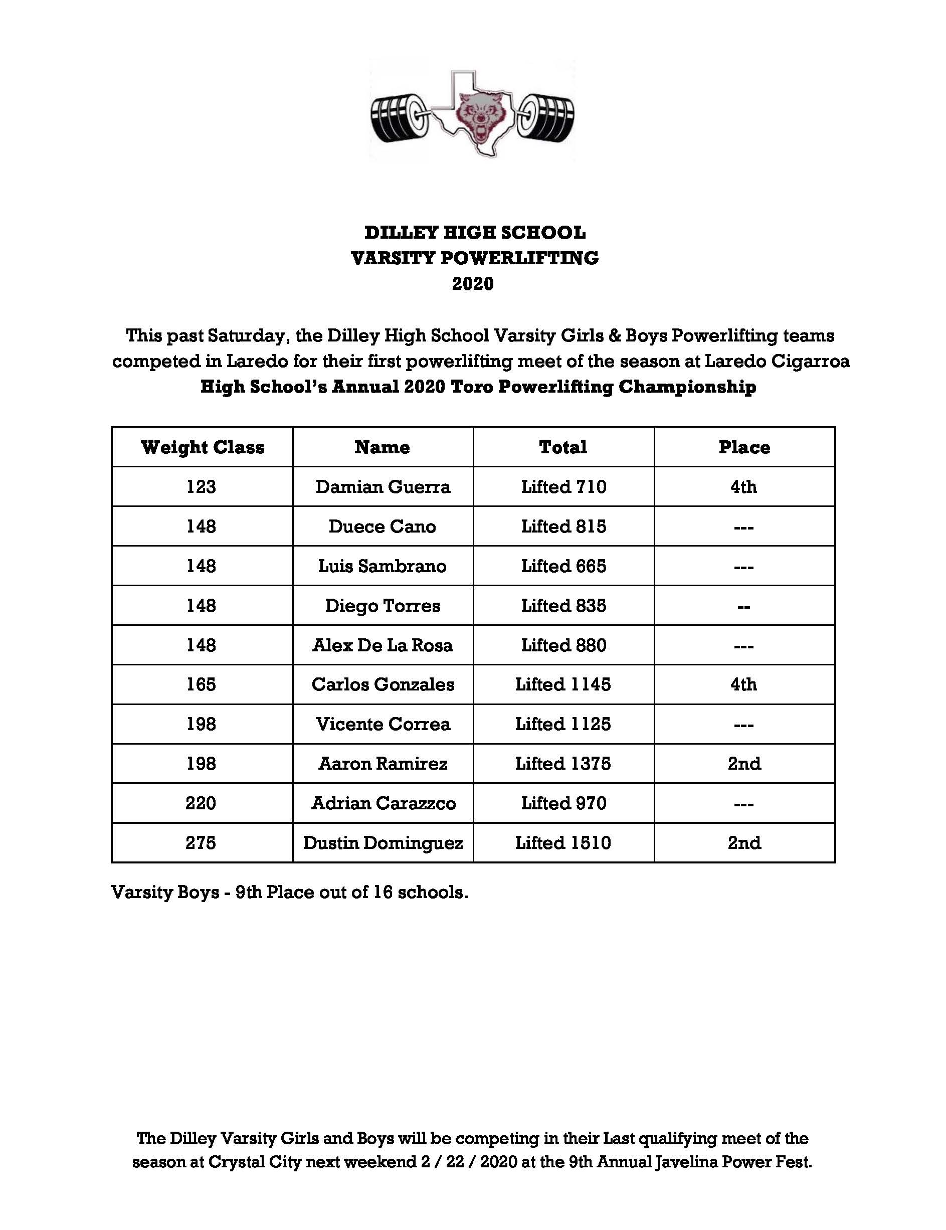 1582054370-uvalde_meet_results_page_2