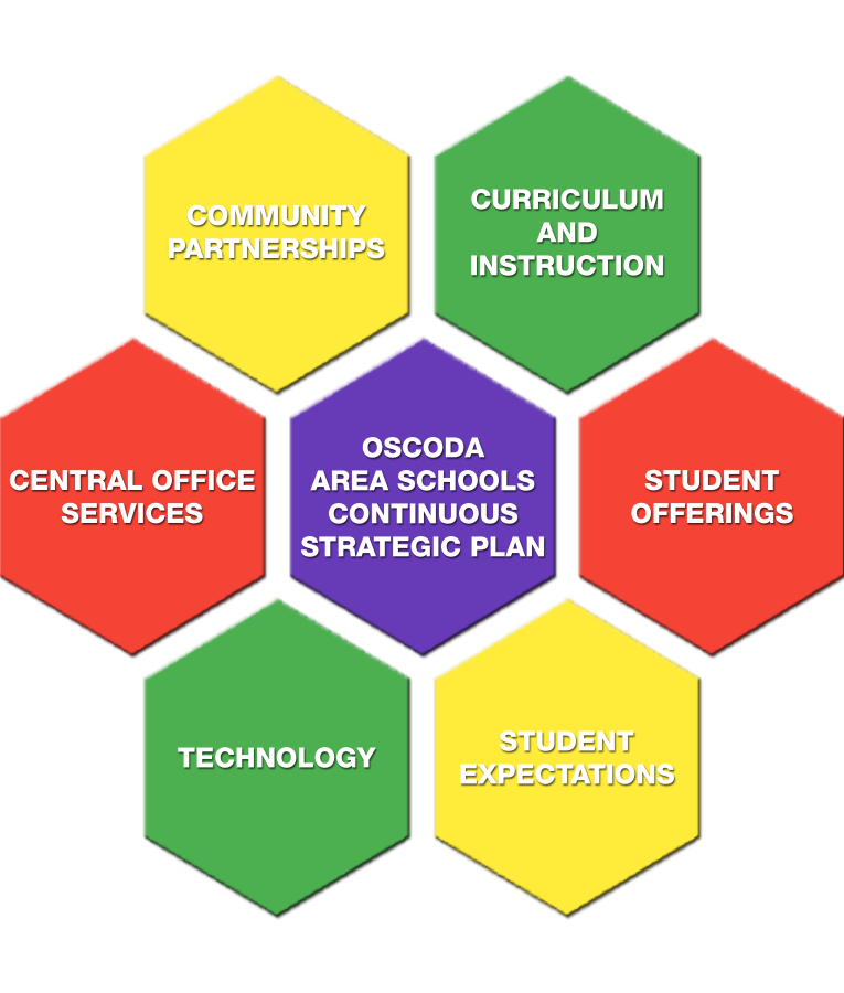 Oscoda Area Schools Strategic Plan Graphic