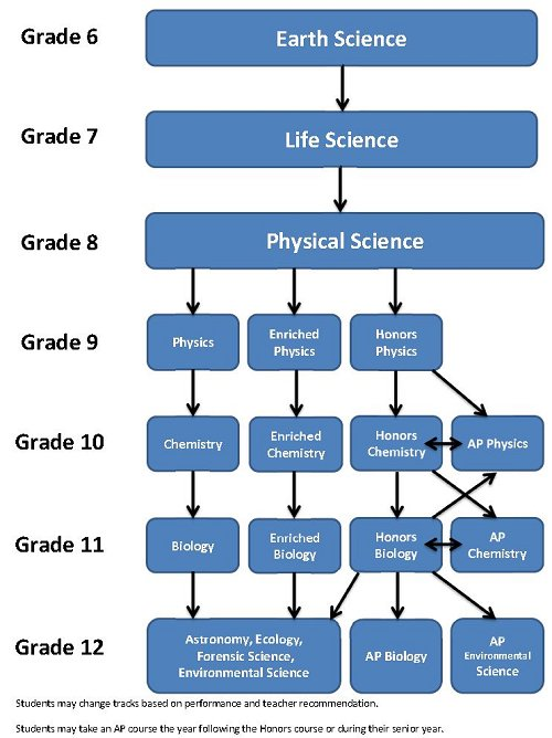 SCIENCE DEPARTMENT COURSE FLOW CHART