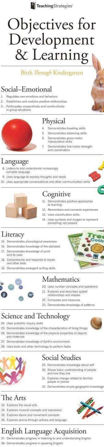 Objectives for Development & Learning English