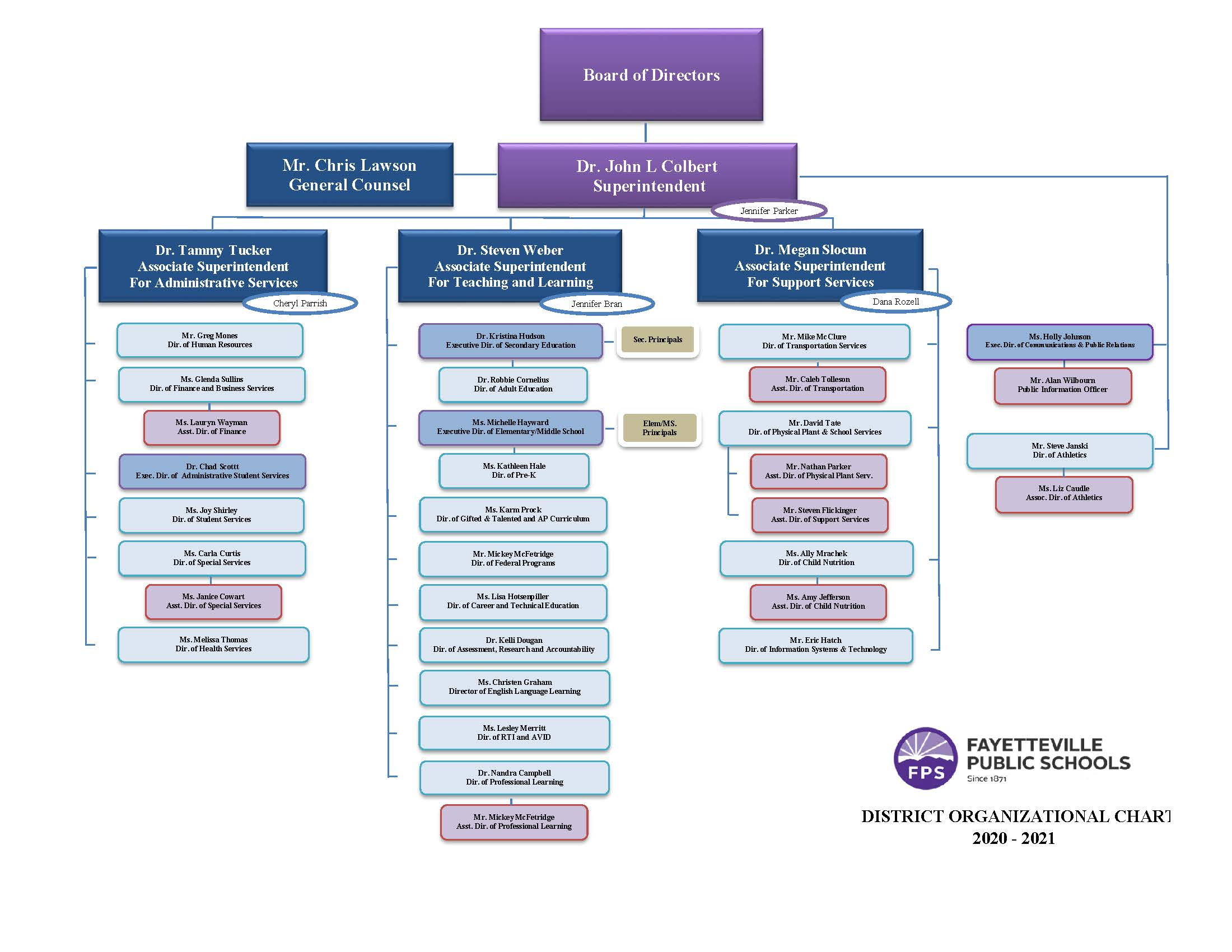 District Organizational Chart
