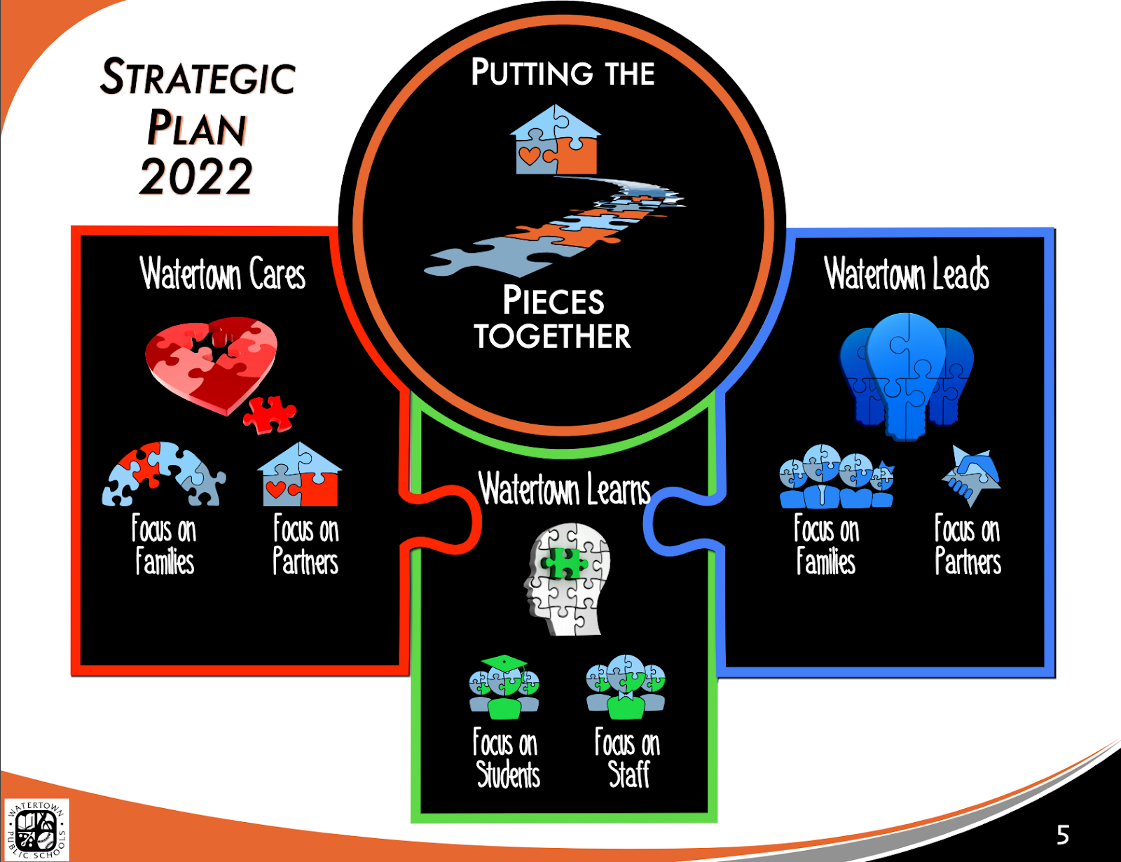 strategic plan 2022