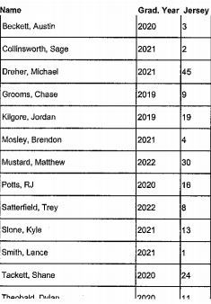 Content_1555005001-baseball_roster_2019