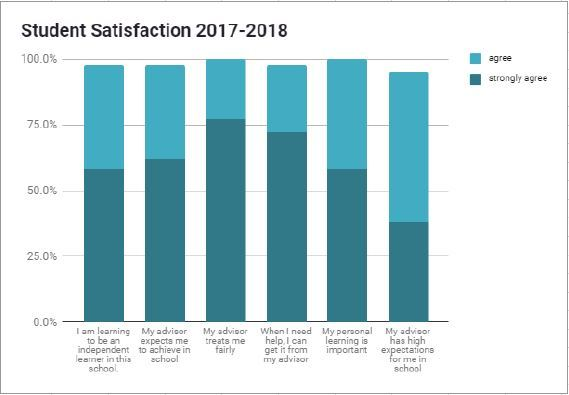 Content_1563570698-optimized-17.18-student-satisfaction-chart