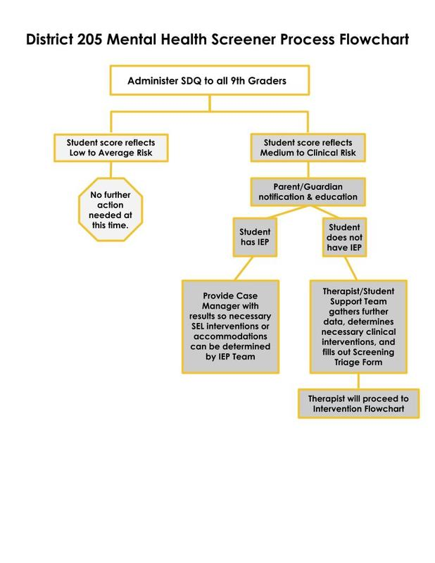 Content_1598361021-galesburg_district_205_mental_health_screener_flowcharts