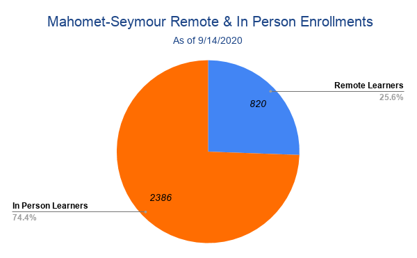 Content_1600112684-mahomet-seymour_remote___in_person_enrollments__5_